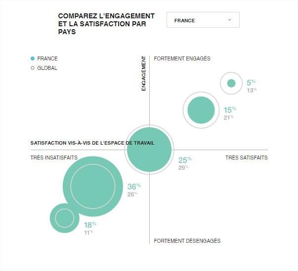 Comparaison Engagement Des Employés Espaces De Travail Monde