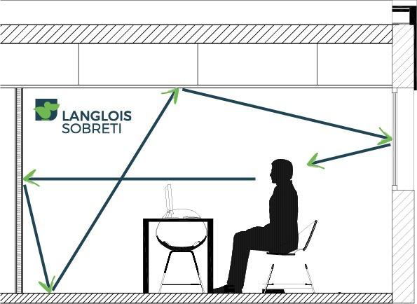Réverbération son - Langlois Sobreti